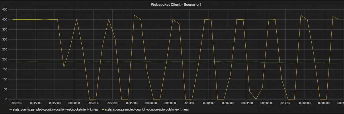 Backpressure in action with websockets and akka-streams - SmartJava